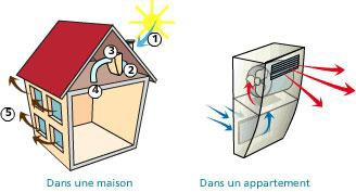 condensation en belgique dma construct la solution aux probl mes d 39 humidit. Black Bedroom Furniture Sets. Home Design Ideas